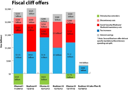 Fiscal Cliff offers